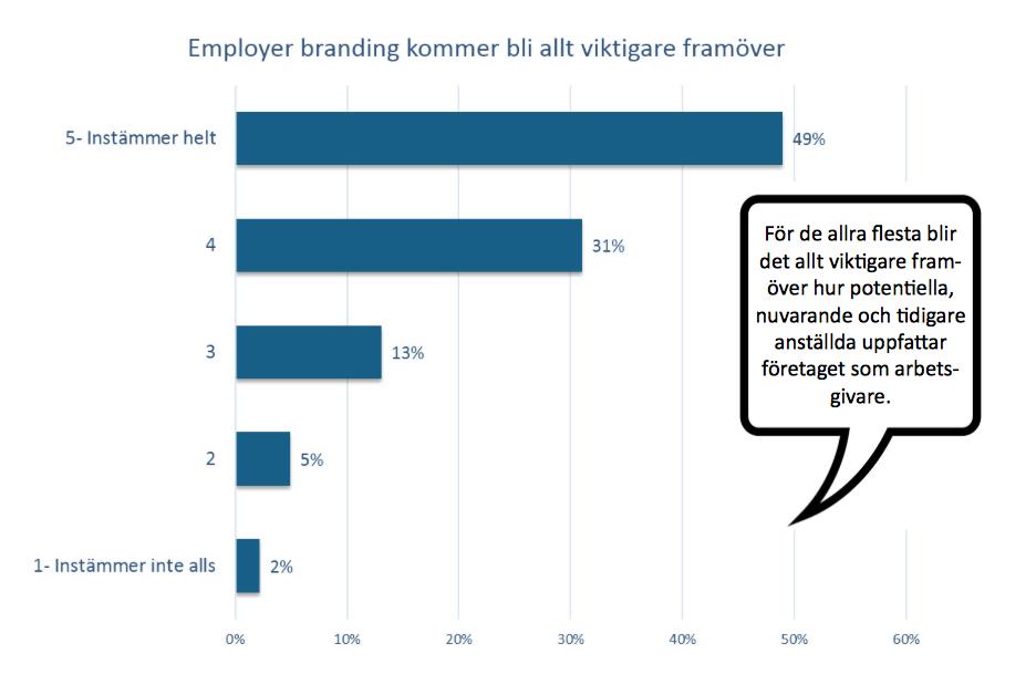 Employer Branding blir viktigare, TM Barometern 2016