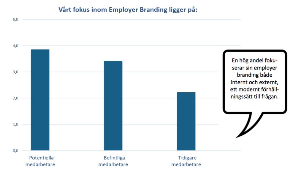 Fokus inom employer branding, TM Barometern 2016
