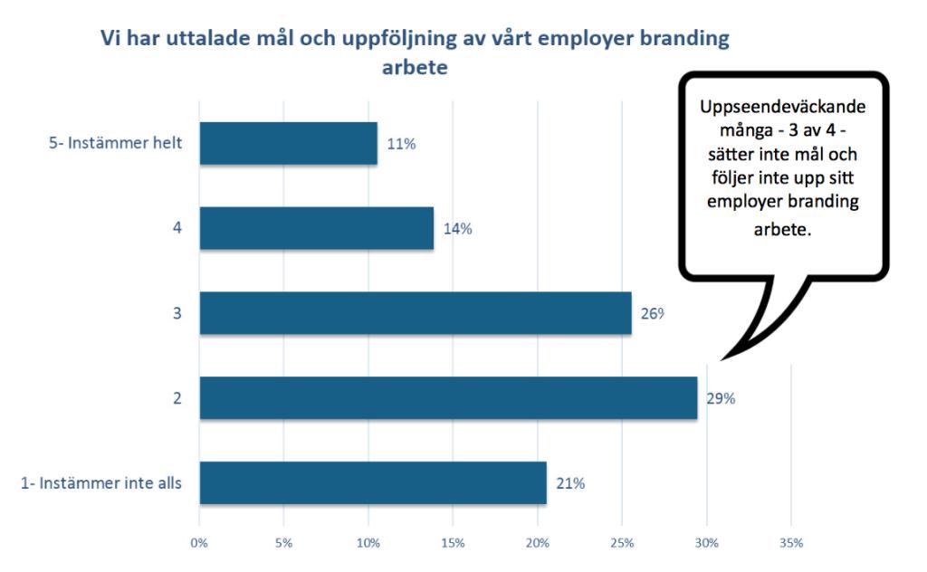 Mätning av Employer Branding, TM Barometern 2016