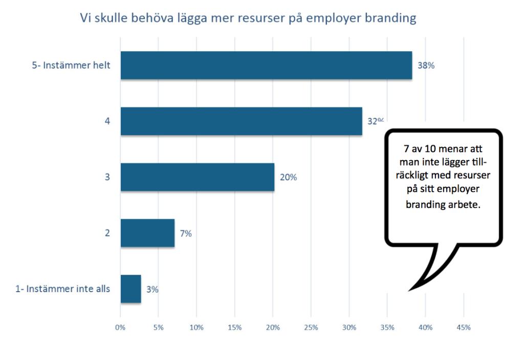 Resurser till Employer Branding, TM Barometern 2016